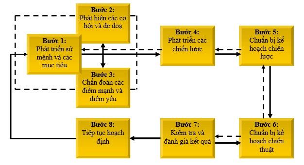 Hình 1: Các giai đoạn của tiến trình hoạch định1