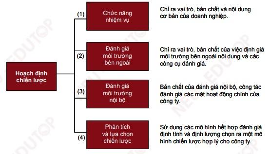 Hình 2. Mô hình các bước công việc trong trong giai đoạn hoạch định chiến lược
